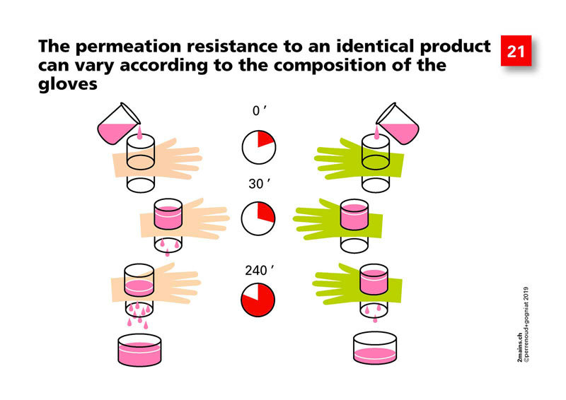 The permeation resistance to an identical product can vary according to the composition of the protective gloves