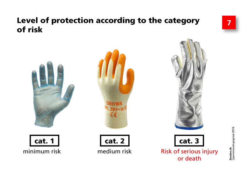 Level of protection according to the category of risk